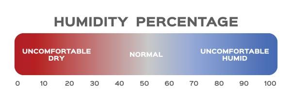 Humidity Percentage